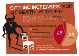 خطرات نشستن بلند مدت
